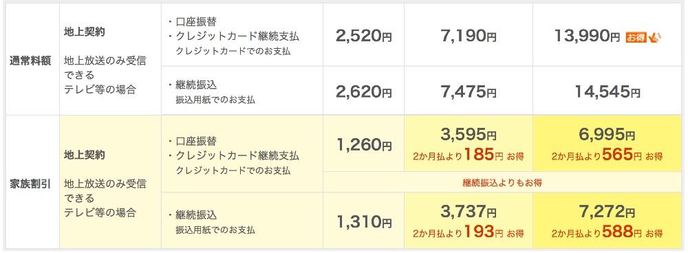 NHKの受信料 一覧