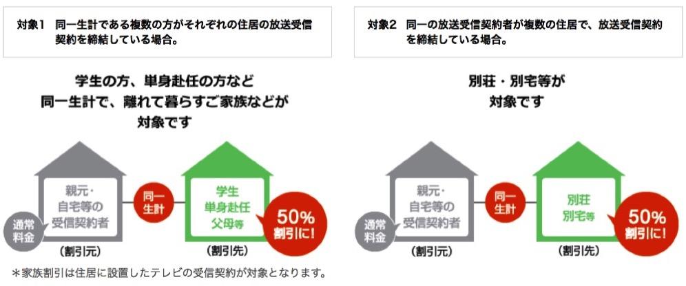 NHKの受信料 家族割引